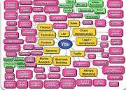 The You Diagram