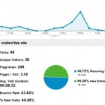 Google Analytics of traffic results