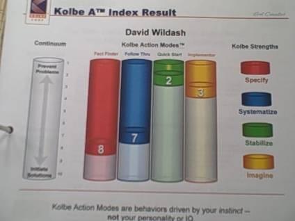 My Kolbe results