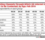 Table of marketing channels
